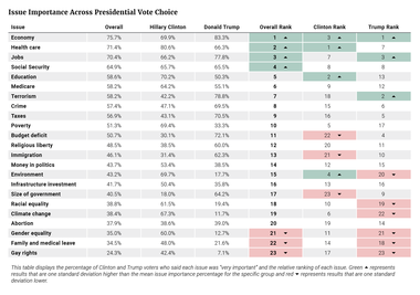 Issue Importance Across Presidential Vote Choice