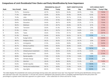 Presidential Vote Choice and Party Identification by Issue Importance