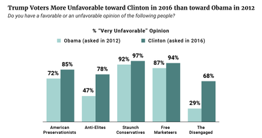 Trump Voters More Unfavorable Toward Clinton in 2016 than Toward Obama in 2012