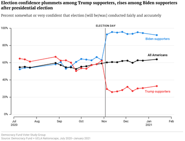 Election confidence plummets among Trump supporters, rises among Biden supporters after presidential election