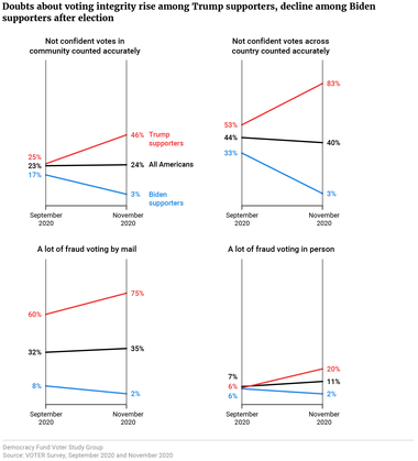 Doubts about voting integrity rise among Trump supporters, decline among Biden supporters after election