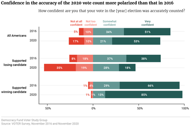 Confidence in the accuracy of the 2020 vote count more polarized than that in 2016