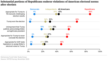 Substantial portions of Republicans endorse violations of American electoral norms after election