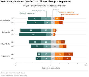 Americans Now More Certain That Climate Change is Happening