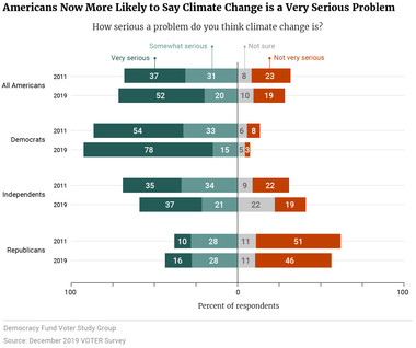 Americans Now More Likely to Say Climate Change is a Very Serious Problem