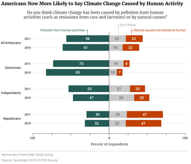 Americans Now More Likely to Say Climate Change Caused by Human Activity