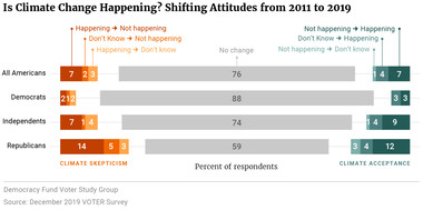 Is Climate Change Happening? Shifting Attitudes from 2011 to 2019