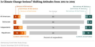 Is Climate Change Serious? Shifting Attitudes from 2011 to 2019