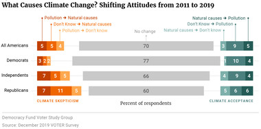 What Causes Climate Change? Shifting Attitudes from 2011 to 2019