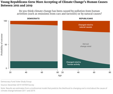 Young Republicans Grew More Accepting of Climate Change's Human Causes Between 2011 and 2019
