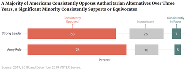 A Majority of Americans Consistently Opposes Authoritarian Alternatives Over Three Years, a Significant Minority Consistently Supports or Equivocates