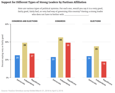 Support for Different Types of Strong Leaders by Partisan Affiliation