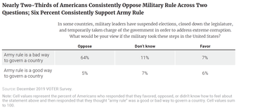 Nearly Two-Thirds of Americans Consistently Oppose Military Rule Across Two Questions; Six Percent Consistently Support Army Rule