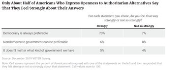 Only About Half of Americans Who Express Openness to Authoritarian Alternatives Say That They Feel Strongly About Their Answers