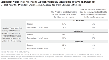 Significant Numbers of Americans Support Presidency Constrained by Laws and Court but Do Not View the President Withholding Military Aid from Ukraine as Serious