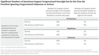 Significant Numbers of Americans Support Congressional Oversight but Do Not View the President Ignoring Congressional Subpoenas as Serious