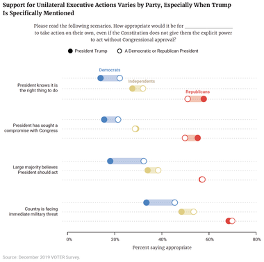 Support for Authoritarian Actions Varies by Party, Especially When Trump Is Specifically Mentioned