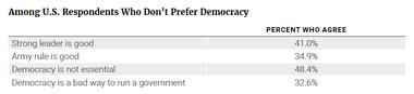 Among U.S. Respondents Who Don't Prefer Democracy