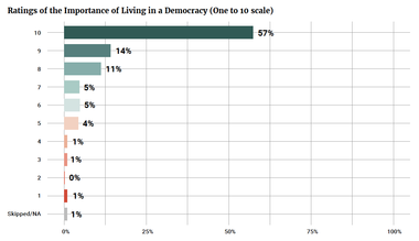 Ratings of the Importance of Living in a Democracy (One to 10 scale)
