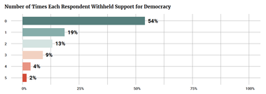 Number of Times Each Respondent Withheld Support for Democracy