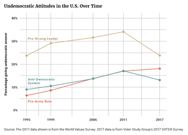 Undemocratic Attitudes in the U.S. Over Time