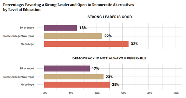 Percentages Favoring a Strong Leader and Open to Democratic Alternatives by Level of Education