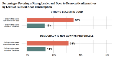 Percentages Favoring a Strong Leader and Open to Democratic Alternatives by Level of Political News Consumption