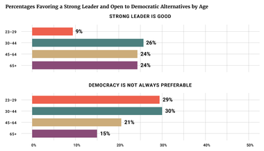 Percentages Favoring a Strong Leader and Open to Democratic Alternatives by Age
