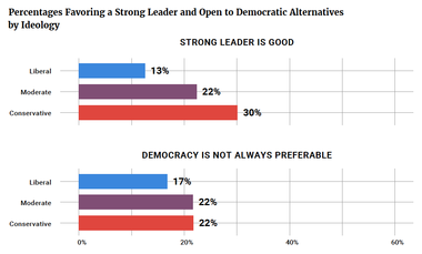 Percentages Favoring a Strong Leader and Open to Democratic Alternatives