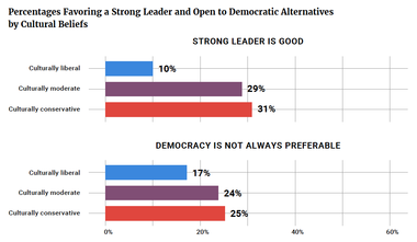 Percentages Favoring a Strong Leader and Open to Democratic Alternatives by Cultural Beliefs