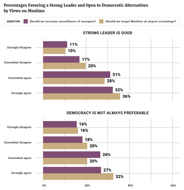 Percentages Favoring a Strong Leader and Open to Democratic Alternatives by Views on Muslims