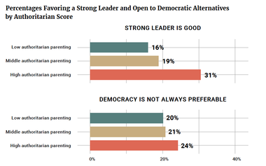 Percentages Favoring a Strong Leader and Open to Democratic Alternatives by Authoritarian Score