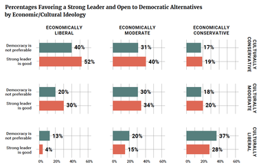 Percentages Favoring a Strong Leader and Open to Democratic Alternatives by Economic/Cultural Ideology