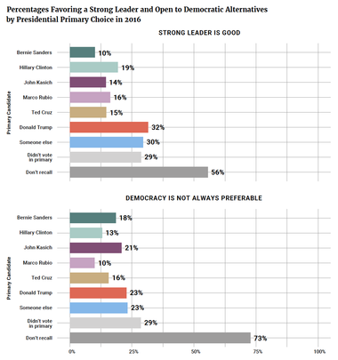 Percentages Favoring a Strong Leader and Open to Democratic Alternatives by Presidential Primary Choice in 2016