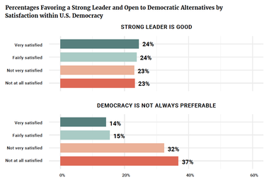 Percentages Favoring a Strong Leader and Open to Democratic Alternatives by Satisfaction within U.S. Democracy