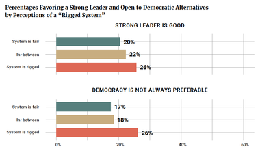 """Percentages Favoring a Strong Leader and Open to Democratic Alternatives by Perceptions of a """"Rigged System"""""""