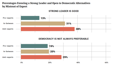 Percentages Favoring a Strong Leader and Open to Democratic Alternatives by Mistrust of Expert