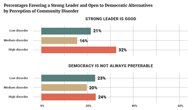 Percentages Favoring a Strong Leader and Open to Democratic Alternatives by Perception of Community Disorder