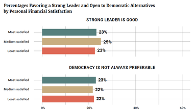 Percentages Favoring a Strong Leader and Open to Democratic Alternatives by Personal Financial Satisfaction