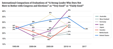 """International Comparison of Evaluations of """"A Strong Leader Who Does Not Have to Bother with Congress and Elections"""" as """"Very Good"""" or """"Fairly Good"""""""