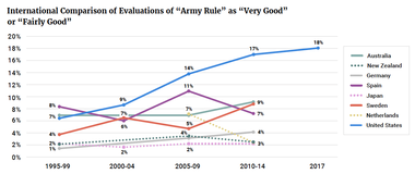 """International Comparison of Evaluations of """"Army Rule"""" as """"Very Good"""" or """"Fairly Good"""""""