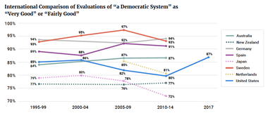 """International Comparison of Evaluations of """"a Democratic System"""" as """"Very Good"""" or """"Fairly Good"""""""