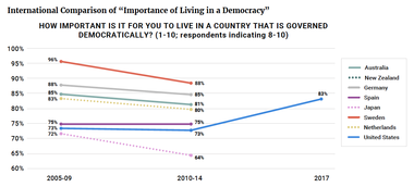 """International Comparison of """"Importance of Living in a Democracy"""""""