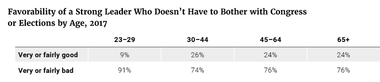 Favorability of a Strong Leader Who Doesn't Have to Bother with Congress