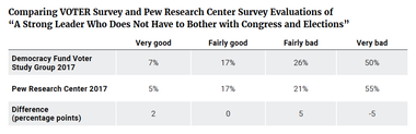 """Comparing VOTER Survey and Pew Research Center Survey Evaluations of """"A Strong Leader Who Does Not Have to Bother with Congress and Elections"""""""