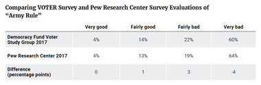 """Comparing VOTER Survey and Pew Research Center Evaluations of """"Army Rule"""""""
