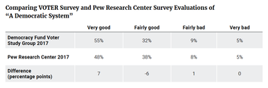 """Comparing VOTER Survey and Pew Research Center Survey Evaluations of """"A Democratic System"""""""