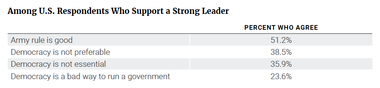 Among U.S. Respondents Who Support a Strong Leader