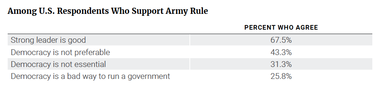 Among U.S. Respondents Who Support Army Rule