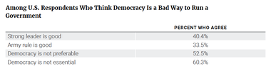 Among U.S. Respondents Who Think Democracy Is a Bad Way to Run a Government
